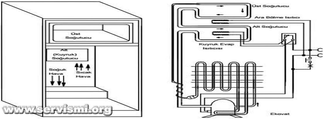 Çift Termostatlı Soğutucu Sistemi nedir